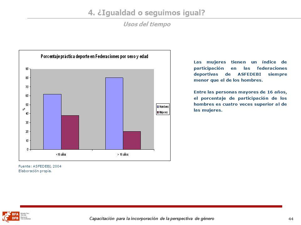 44 Capacitación para la incorporación de la perspectiva de género Las mujeres tienen un índice de participación en las federaciones deportivas de ASFE