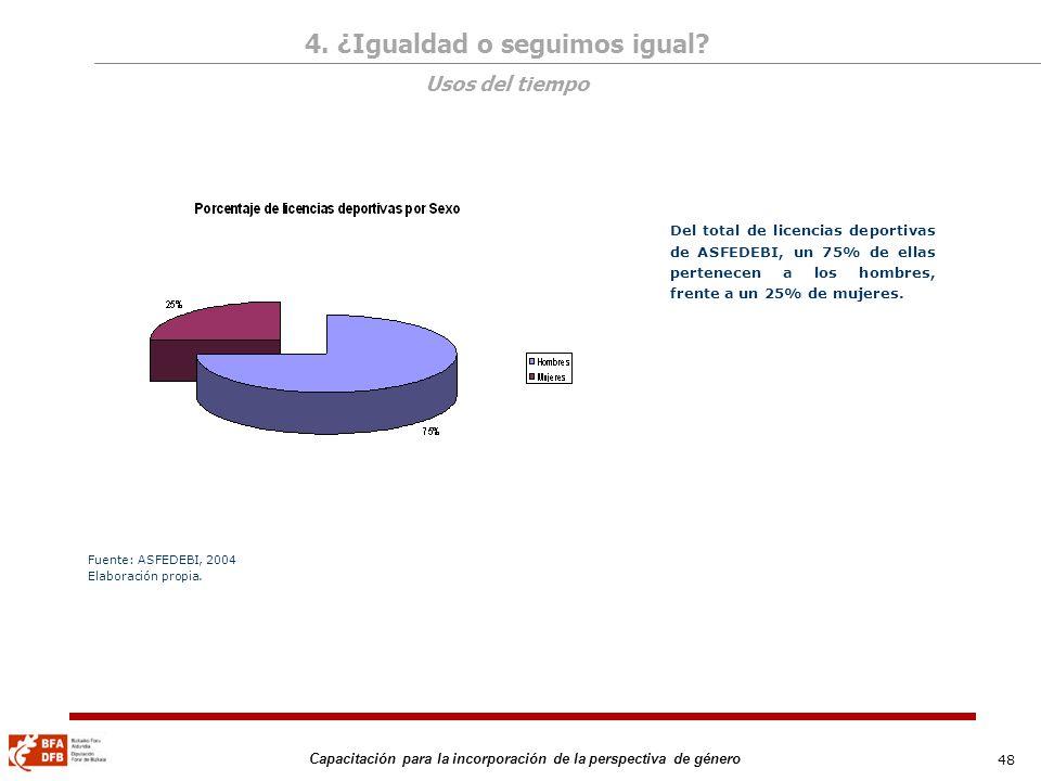 48 Capacitación para la incorporación de la perspectiva de género Del total de licencias deportivas de ASFEDEBI, un 75% de ellas pertenecen a los homb