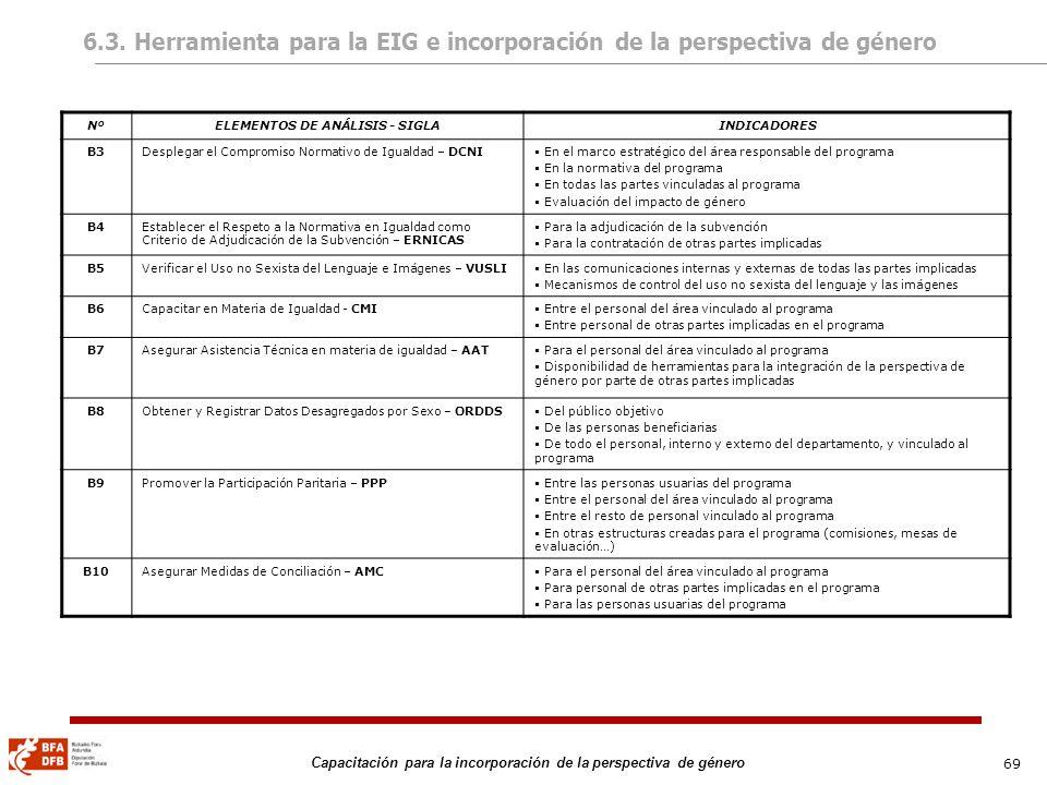 69 Capacitación para la incorporación de la perspectiva de género 6.3. Herramienta para la EIG e incorporación de la perspectiva de género NºELEMENTOS