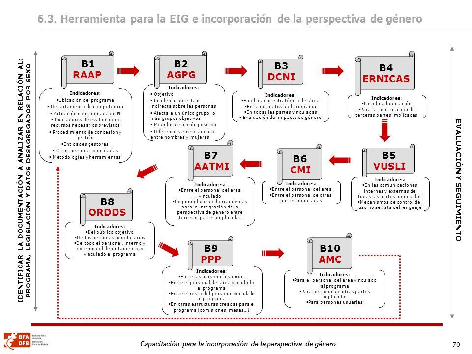 70 Capacitación para la incorporación de la perspectiva de género B1 RAAP EVALUACIÓN Y SEGUIMIENTO B2 AGPG B3 DCNI B4 ERNICAS B5 VUSLI B6 CMI B7 AATMI