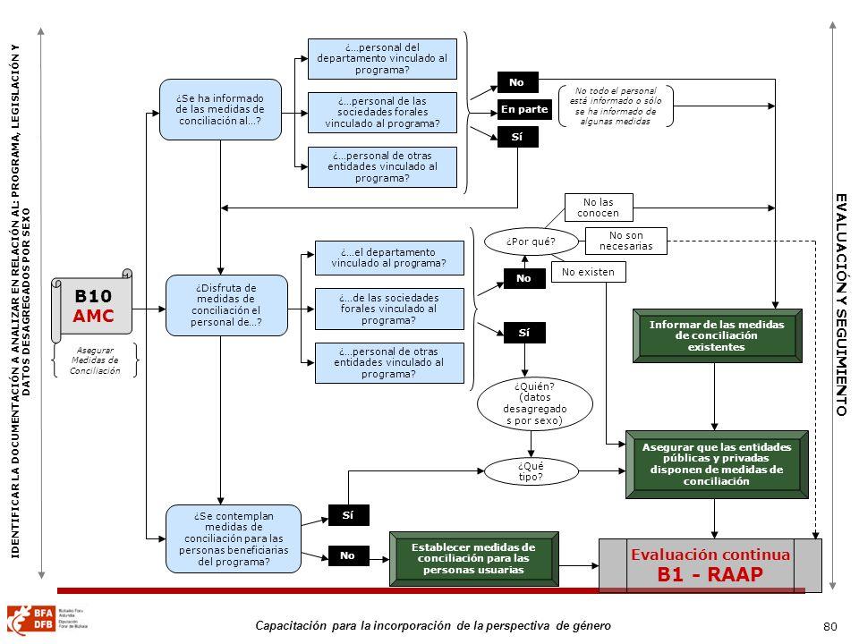 80 Capacitación para la incorporación de la perspectiva de género B10 AMC ¿Se ha informado de las medidas de conciliación al…? ¿Se contemplan medidas