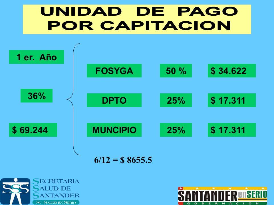 1 er. Año 36% $ 69.244 FOSYGA50 %$ 34.622 DPTO25%$ 17.311 MUNCIPIO25%$ 17.311 6/12 = $ 8655.5