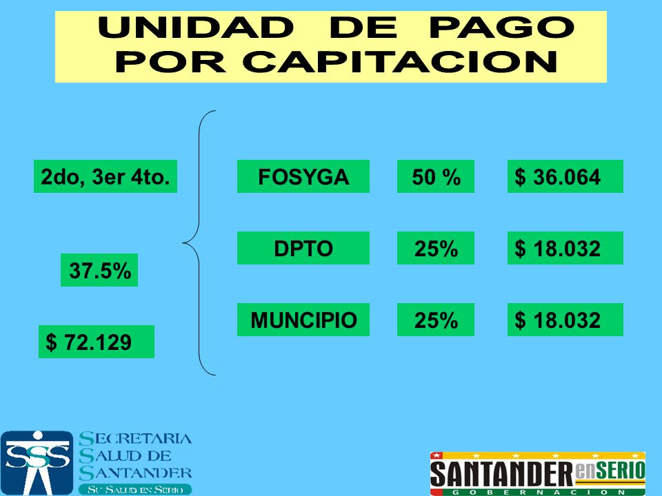 2do, 3er 4to. 37.5% $ 72.129 FOSYGA50 %$ 36.064 DPTO25%$ 18.032 MUNCIPIO25%$ 18.032