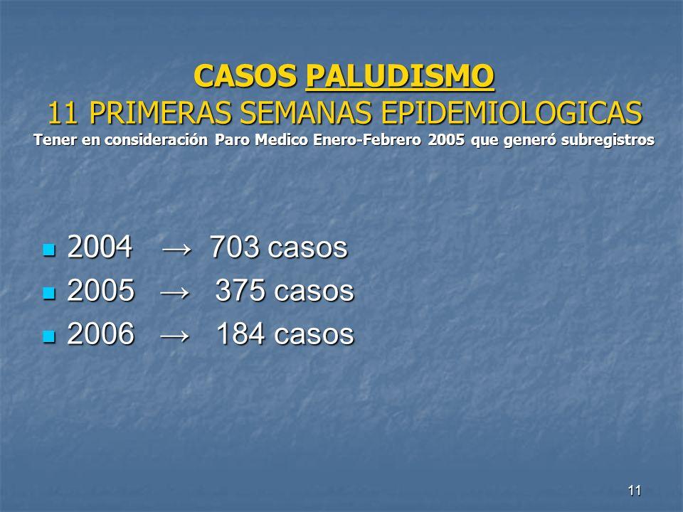11 CASOS PALUDISMO 11 PRIMERAS SEMANAS EPIDEMIOLOGICAS Tener en consideración Paro Medico Enero-Febrero 2005 que generó subregistros 2004 703 casos 20