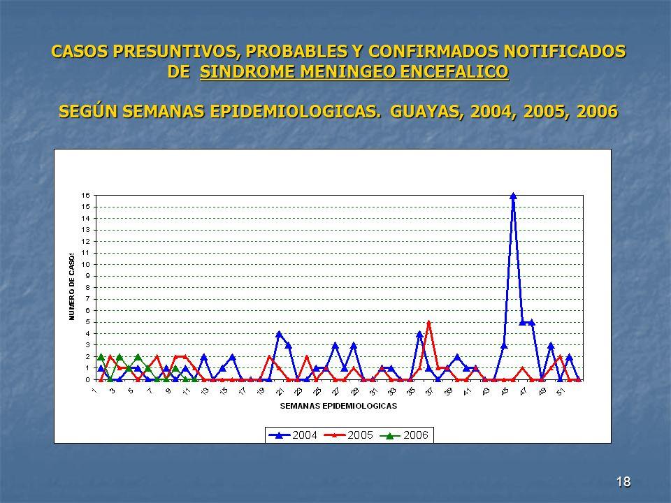 18 CASOS PRESUNTIVOS, PROBABLES Y CONFIRMADOS NOTIFICADOS DE SINDROME MENINGEO ENCEFALICO SEGÚN SEMANAS EPIDEMIOLOGICAS. GUAYAS, 2004, 2005, 2006