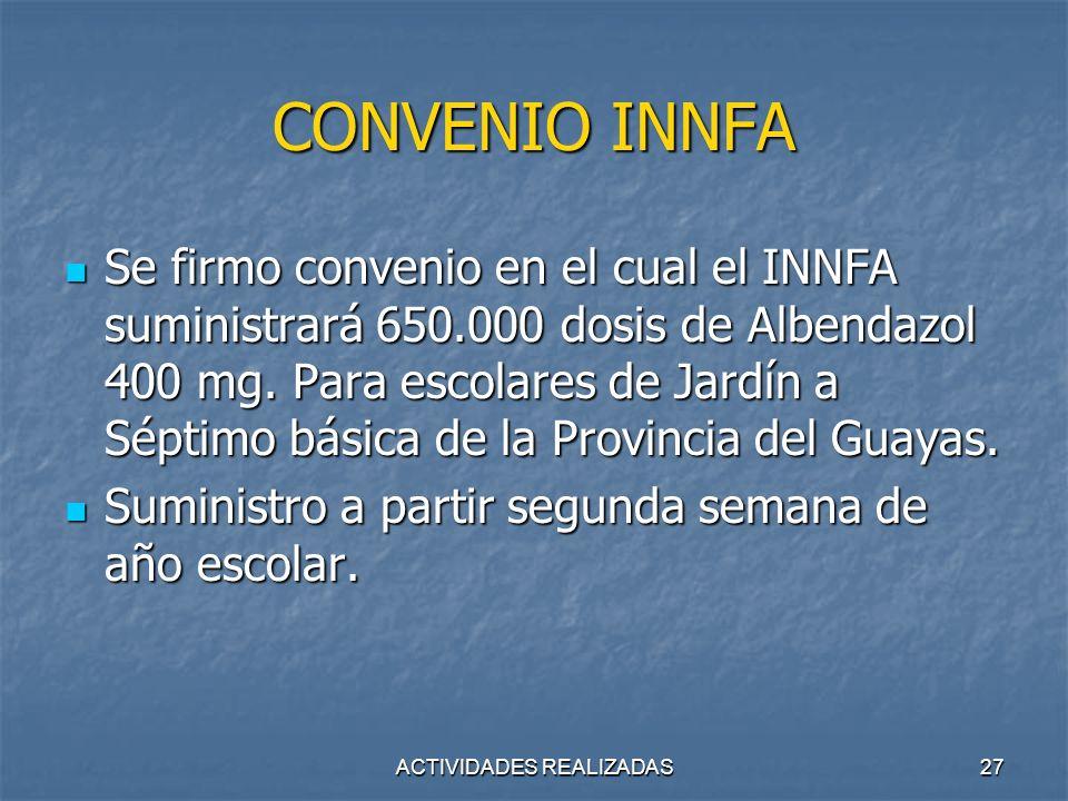 ACTIVIDADES REALIZADAS27 CONVENIO INNFA Se firmo convenio en el cual el INNFA suministrará 650.000 dosis de Albendazol 400 mg. Para escolares de Jardí