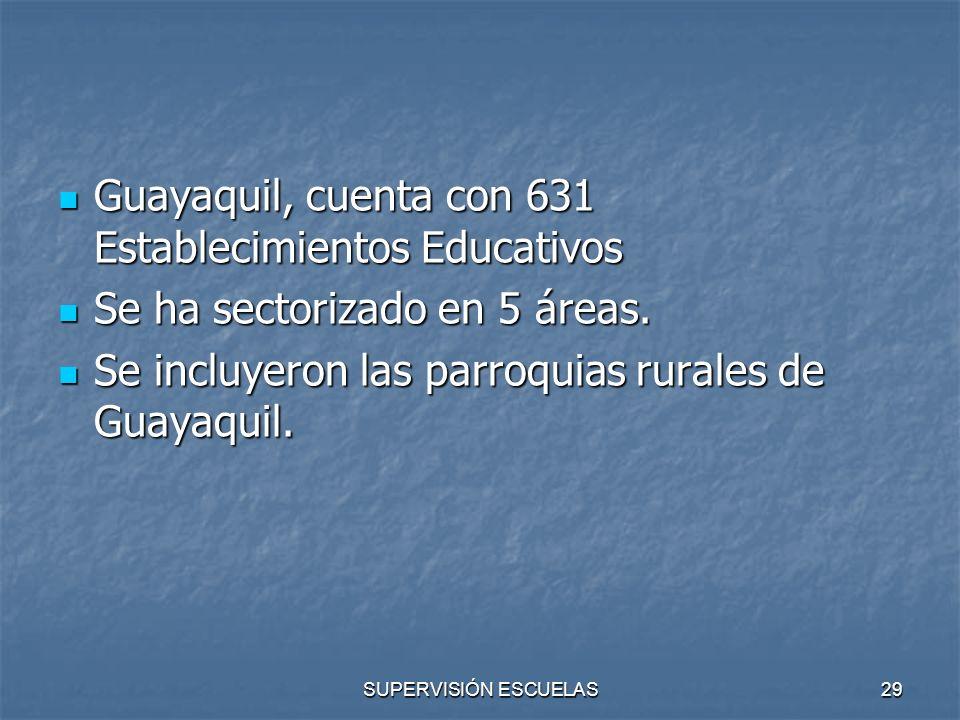 SUPERVISIÓN ESCUELAS29 Guayaquil, cuenta con 631 Establecimientos Educativos Guayaquil, cuenta con 631 Establecimientos Educativos Se ha sectorizado e