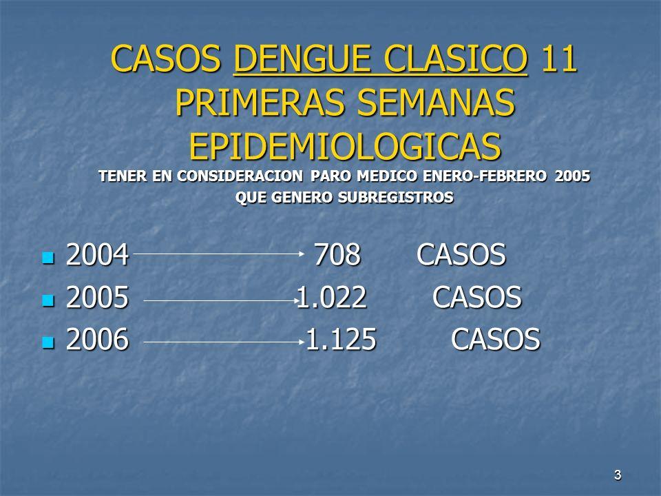 3 CASOS DENGUE CLASICO 11 PRIMERAS SEMANAS EPIDEMIOLOGICAS TENER EN CONSIDERACION PARO MEDICO ENERO-FEBRERO 2005 QUE GENERO SUBREGISTROS 2004 708 CASO