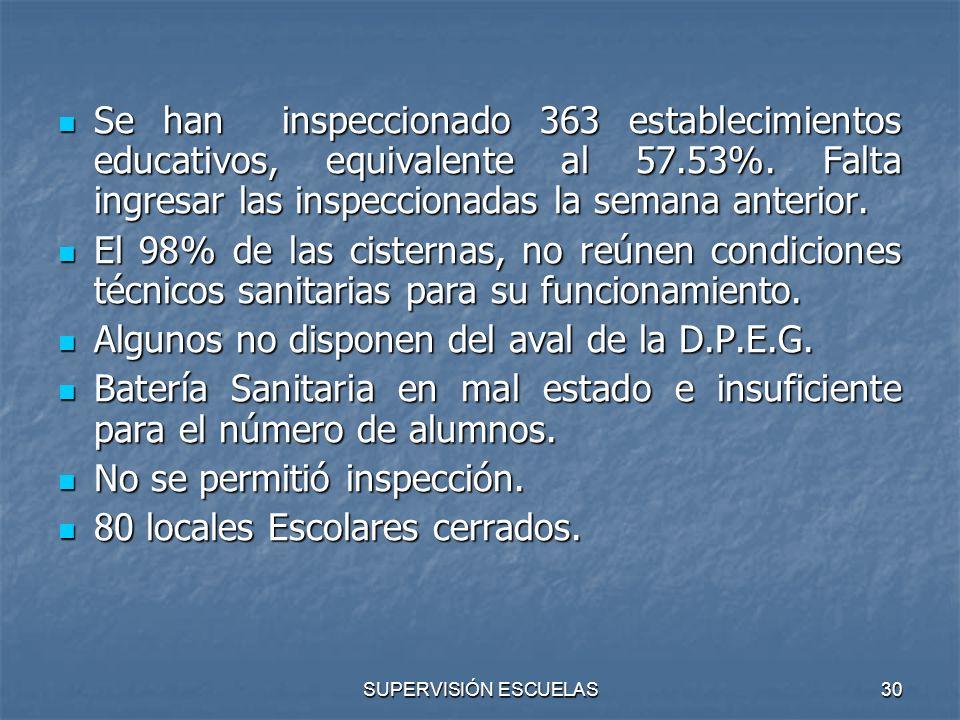 SUPERVISIÓN ESCUELAS30 Se han inspeccionado 363 establecimientos educativos, equivalente al 57.53%. Falta ingresar las inspeccionadas la semana anteri