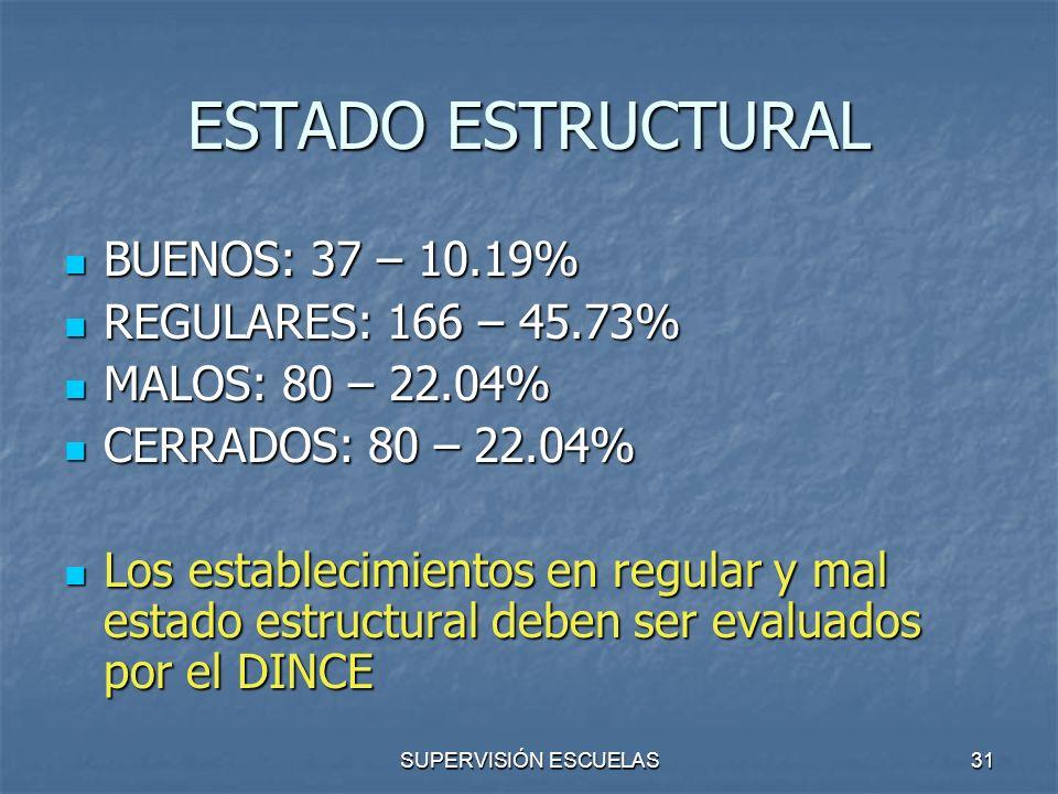 SUPERVISIÓN ESCUELAS31 ESTADO ESTRUCTURAL BUENOS: 37 – 10.19% BUENOS: 37 – 10.19% REGULARES: 166 – 45.73% REGULARES: 166 – 45.73% MALOS: 80 – 22.04% M