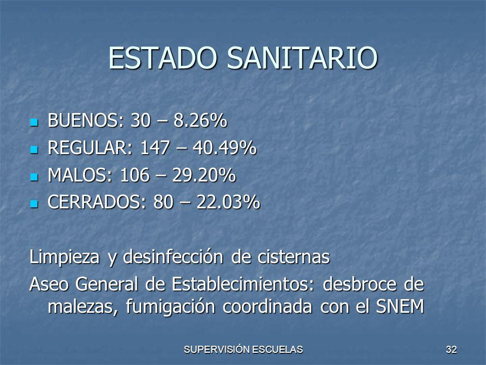 SUPERVISIÓN ESCUELAS32 ESTADO SANITARIO BUENOS: 30 – 8.26% BUENOS: 30 – 8.26% REGULAR: 147 – 40.49% REGULAR: 147 – 40.49% MALOS: 106 – 29.20% MALOS: 1