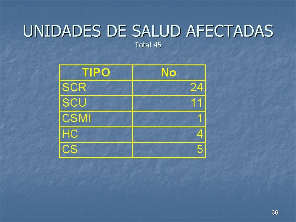 36 UNIDADES DE SALUD AFECTADAS Total 45