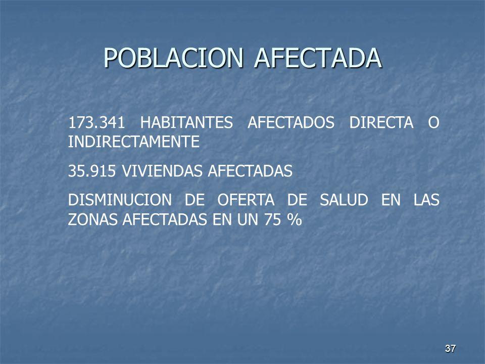 37 POBLACION AFECTADA 173.341 HABITANTES AFECTADOS DIRECTA O INDIRECTAMENTE 35.915 VIVIENDAS AFECTADAS DISMINUCION DE OFERTA DE SALUD EN LAS ZONAS AFE