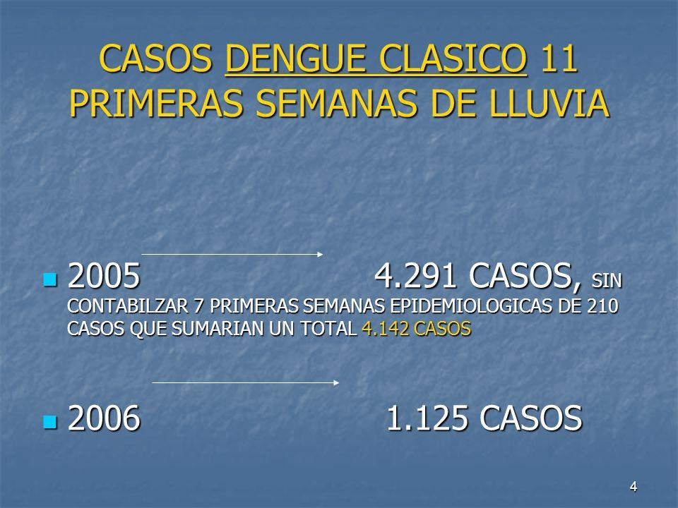 4 CASOS DENGUE CLASICO 11 PRIMERAS SEMANAS DE LLUVIA 2005 4.291 CASOS, SIN CONTABILZAR 7 PRIMERAS SEMANAS EPIDEMIOLOGICAS DE 210 CASOS QUE SUMARIAN UN