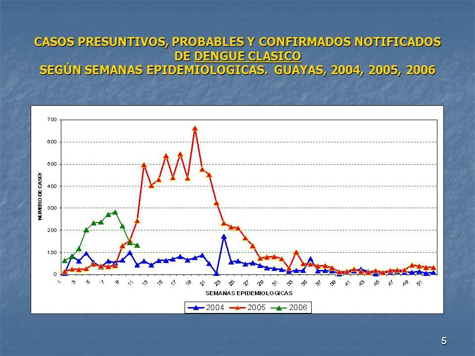 5 CASOS PRESUNTIVOS, PROBABLES Y CONFIRMADOS NOTIFICADOS DE DENGUE CLASICO SEGÚN SEMANAS EPIDEMIOLOGICAS. GUAYAS, 2004, 2005, 2006