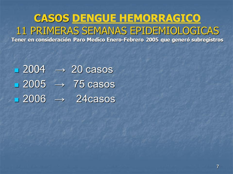 7 CASOS 11 PRIMERAS SEMANAS EPIDEMIOLOGICAS Tener en consideración Paro Medico Enero-Febrero 2005 que generó subregistros CASOS DENGUE HEMORRAGICO 11