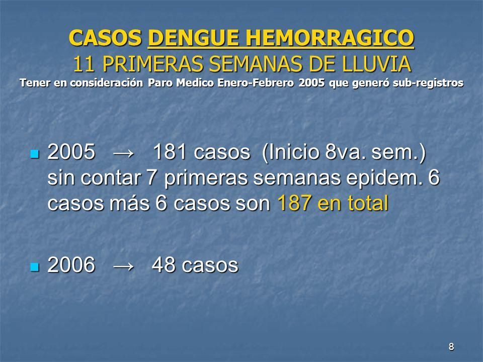 8 CASOS DENGUE HEMORRAGICO 11 PRIMERAS SEMANAS DE LLUVIA Tener en consideración Paro Medico Enero-Febrero 2005 que generó sub-registros 2005 181 casos