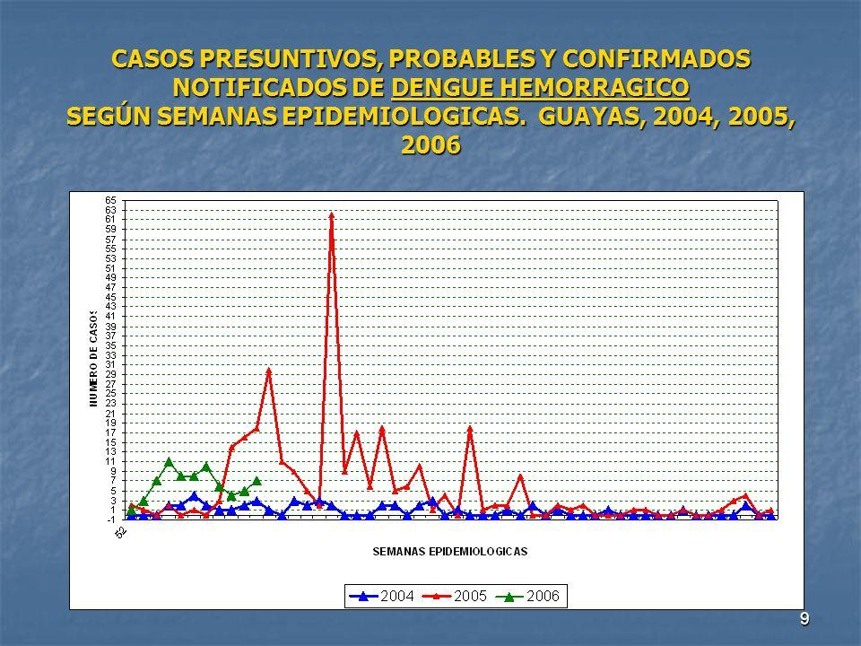 9 CASOS PRESUNTIVOS, PROBABLES Y CONFIRMADOS NOTIFICADOS DE DENGUE HEMORRAGICO SEGÚN SEMANAS EPIDEMIOLOGICAS. GUAYAS, 2004, 2005, 2006