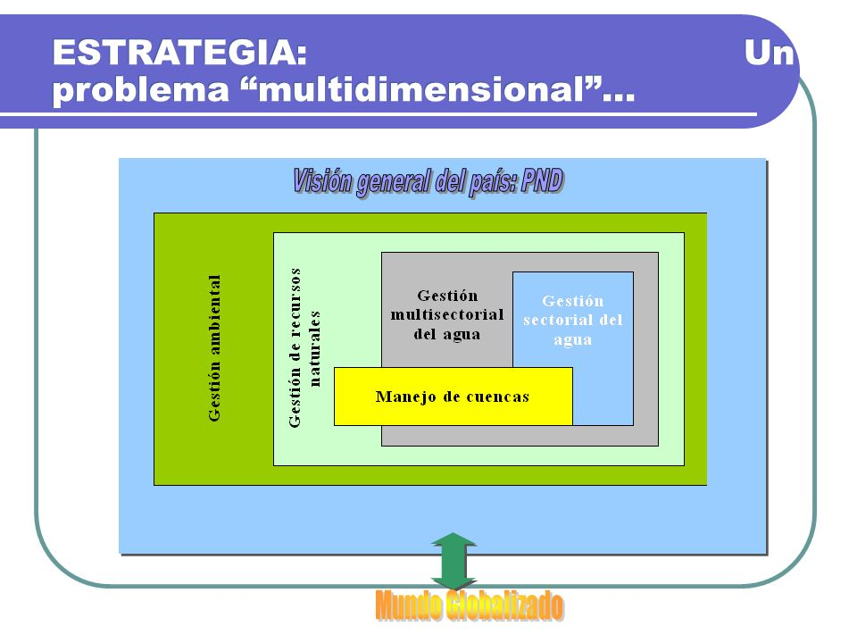 ESTRATEGIA: Un problema multidimensional...