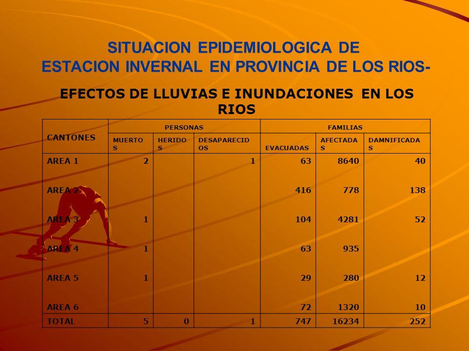 SITUACION EPIDEMIOLOGICA DE ESTACION INVERNAL EN PROVINCIA DE LOS RIOS- EFECTOS DE LLUVIAS E INUNDACIONES EN LOS RIOS CANTONES PERSONASFAMILIAS MUERTO