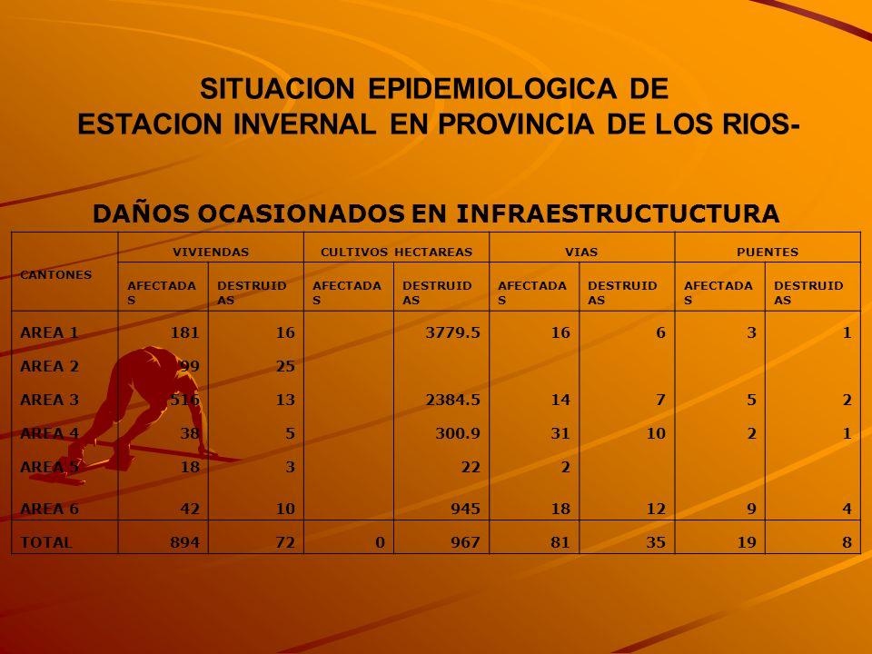 SITUACION EPIDEMIOLOGICA DE ESTACION INVERNAL EN PROVINCIA DE LOS RIOS- DAÑOS OCASIONADOS EN INFRAESTRUCTUCTURA CANTONES VIVIENDASCULTIVOS HECTAREASVI