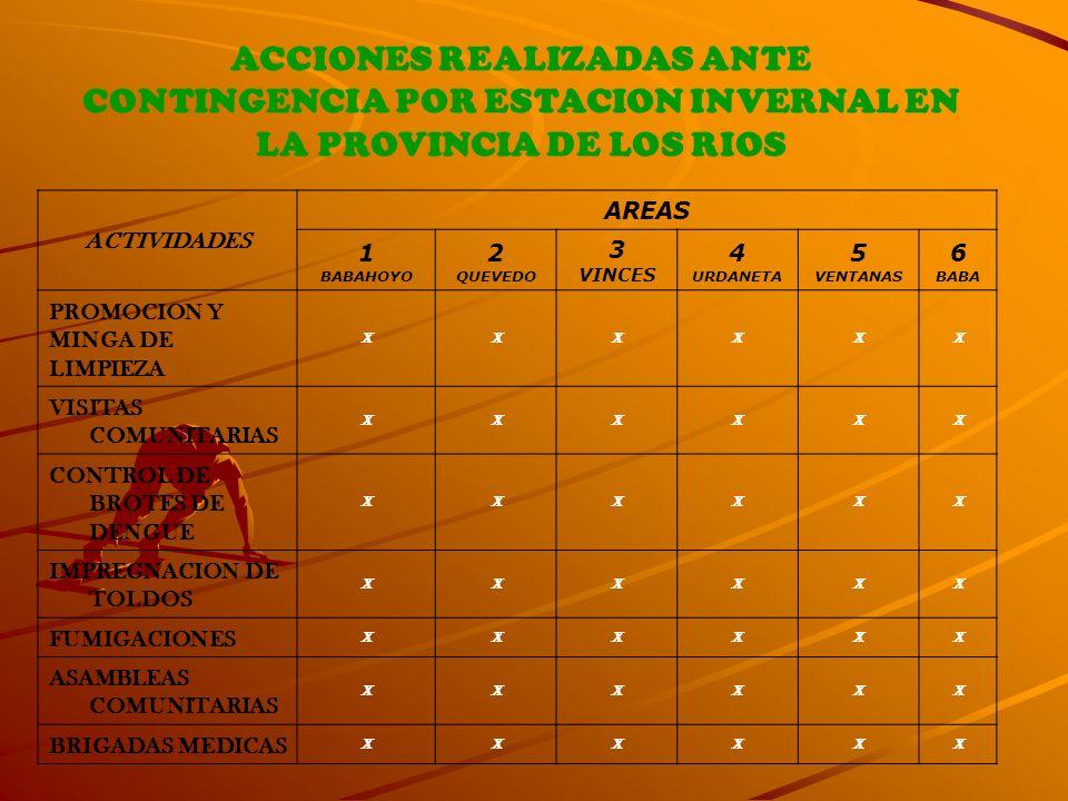 ACTIVIDADES AREAS 1 BABAHOYO 2 QUEVEDO 3 VINCES 4 URDANETA 5 VENTANAS 6 BABA PROMOCION Y MINGA DE LIMPIEZA XXXXXX VISITAS COMUNITARIAS XXXXXX CONTROL