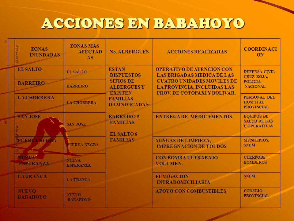 CANTONCANTON ZONAS INUNDADAS ZONAS MAS AFECTAD AS No. ALBERGUESACCIONES REALIZADAS COORDINACI ON BABAHOYOBABAHOYO EL SALTO ESTAN DISPUESTOS SITIOS DE