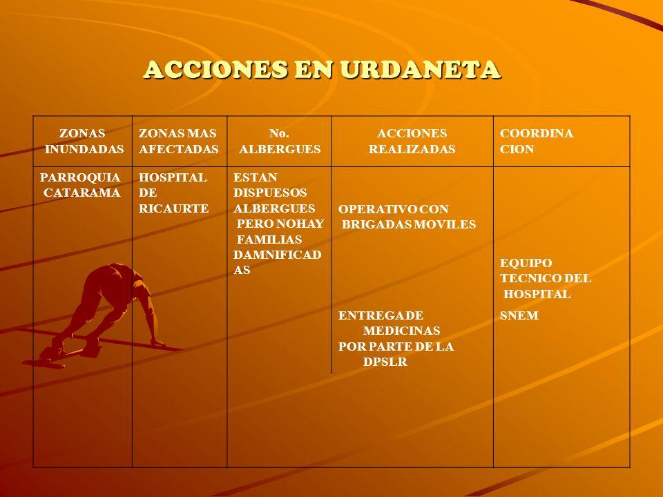ZONAS INUNDADAS ZONAS MAS AFECTADAS No. ALBERGUES ACCIONES REALIZADAS COORDINA CION PARROQUIA CATARAMA HOSPITAL DE RICAURTE ESTAN DISPUESOS ALBERGUES