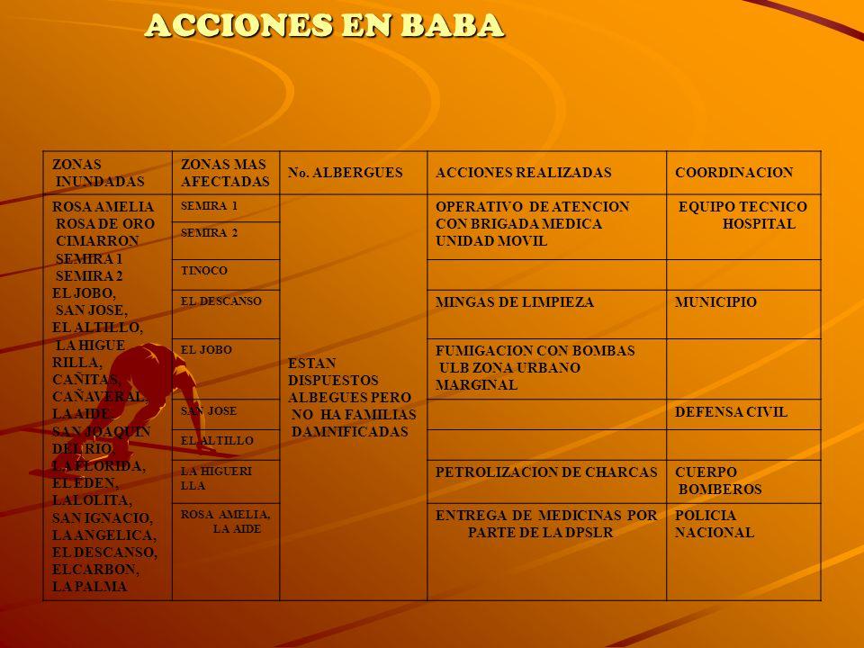 ZONAS INUNDADAS ZONAS MAS AFECTADAS No. ALBERGUESACCIONES REALIZADASCOORDINACION ROSA AMELIA ROSA DE ORO CIMARRON SEMIRA 1 SEMIRA 2 EL JOBO, SAN JOSE,