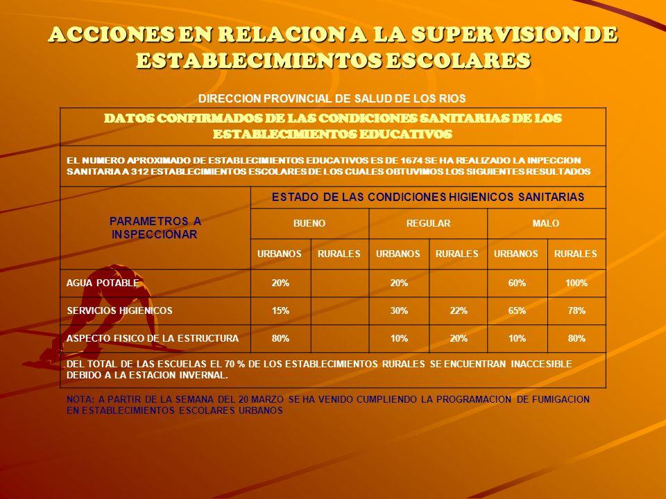 ACCIONES EN RELACION A LA SUPERVISION DE ESTABLECIMIENTOS ESCOLARES DIRECCION PROVINCIAL DE SALUD DE LOS RIOS DATOS CONFIRMADOS DE LAS CONDICIONES SAN