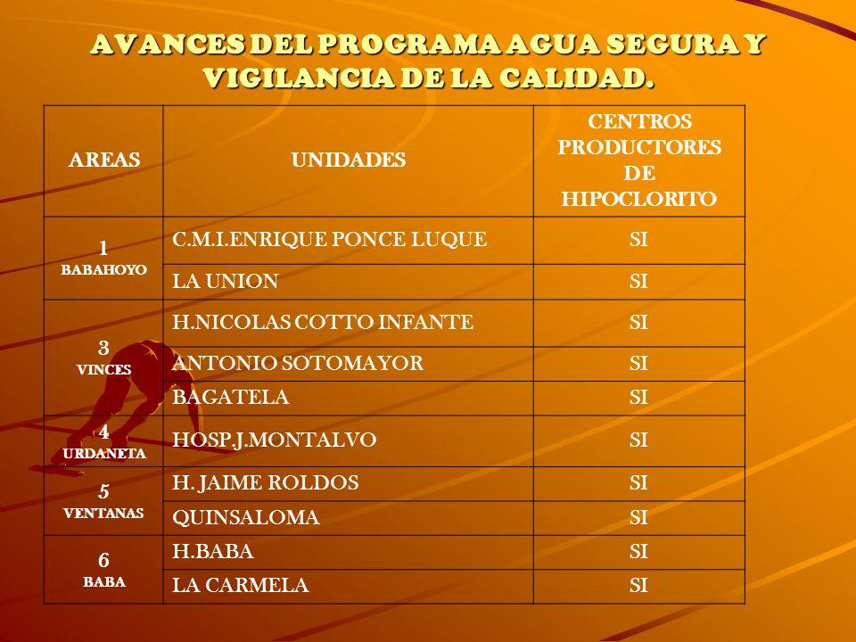 AVANCES DEL PROGRAMA AGUA SEGURA Y VIGILANCIA DE LA CALIDAD. AREASUNIDADES CENTROS PRODUCTORES DE HIPOCLORITO 1 BABAHOYO C.M.I.ENRIQUE PONCE LUQUESI L