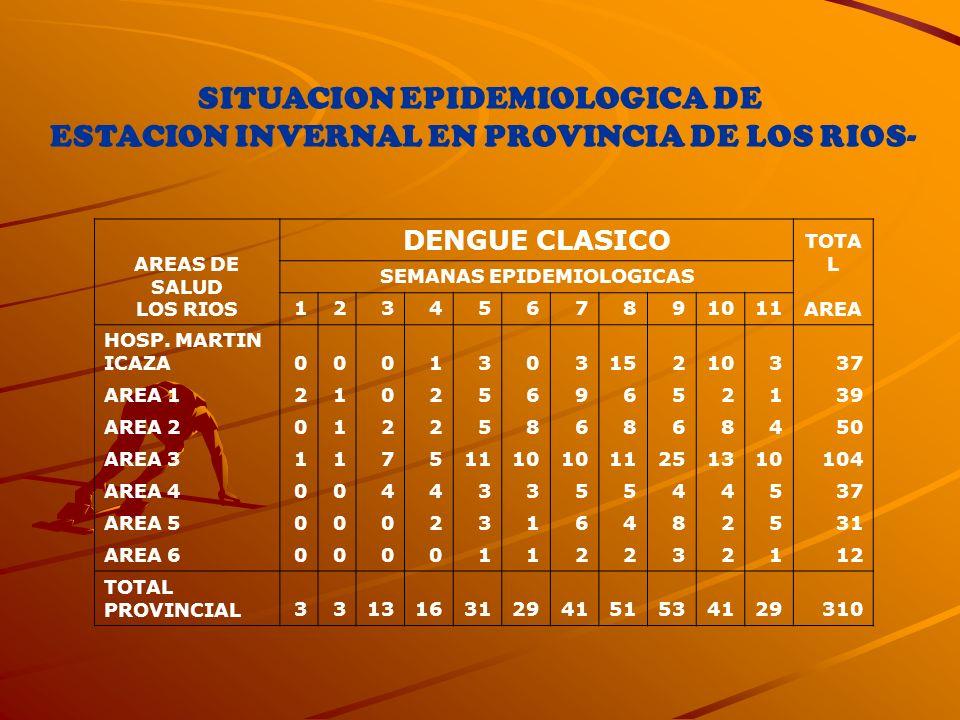SITUACION EPIDEMIOLOGICA DE ESTACION INVERNAL EN PROVINCIA DE LOS RIOS- AREAS DE SALUD LOS RIOS DENGUE CLASICO TOTA L AREA SEMANAS EPIDEMIOLOGICAS 123