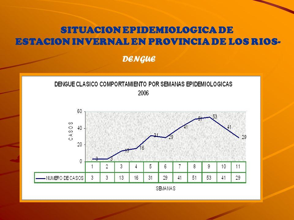 SITUACION EPIDEMIOLOGICA DE ESTACION INVERNAL EN PROVINCIA DE LOS RIOS- DENGUE