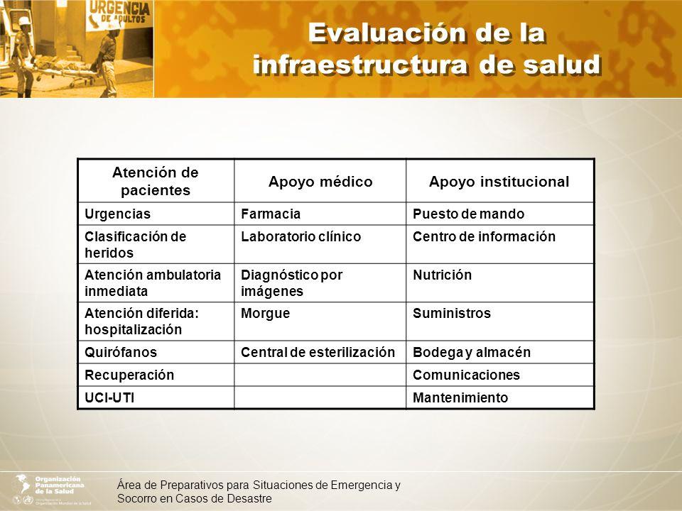 Área de Preparativos para Situaciones de Emergencia y Socorro en Casos de Desastre Atención de pacientes Apoyo médicoApoyo institucional UrgenciasFarm