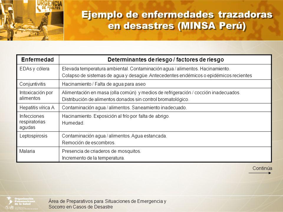 Área de Preparativos para Situaciones de Emergencia y Socorro en Casos de Desastre Ejemplo de enfermedades trazadoras en desastres (MINSA Perú) (continúa) Enfermedad Determinantes de riesgo / factores de riesgo DenguePresencia de criadero de mosquitos / Acumulación de inservibles.