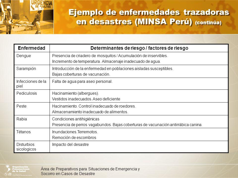Área de Preparativos para Situaciones de Emergencia y Socorro en Casos de Desastre Evaluación del saneamiento básico Abastecimiento de agua Saneamiento del medio Alojamiento Higiene de alimentos Control de vectores Higiene personal