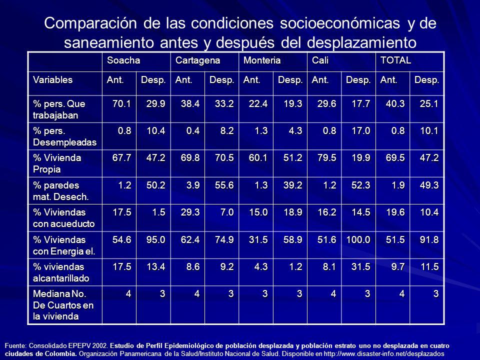 Comparación de las condiciones socioeconómicas y de saneamiento antes y después del desplazamiento SoachaCartagenaMonteriaCaliTOTAL VariablesAnt.Desp.Ant.Desp.Ant.Desp.Ant.Desp.Ant.Desp.