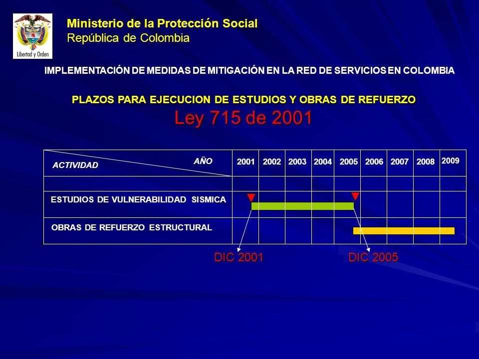 PLAZOS PARA EJECUCION DE ESTUDIOS Y OBRAS DE REFUERZO Ley 715 de 2001 DIC 2005 DIC 2001 ACTIVIDAD 2001 2002200320042005200620072008 ESTUDIOS DE VULNERABILIDAD SISMICA OBRAS DE REFUERZO ESTRUCTURAL AÑO Ministerio de la Protección Social República de Colombia IMPLEMENTACIÓN DE MEDIDAS DE MITIGACIÓN EN LA RED DE SERVICIOS EN COLOMBIA 2009