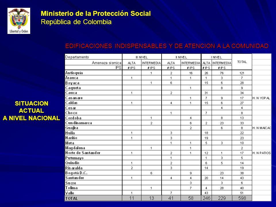 SITUACIONACTUAL A NIVEL NACIONAL EDIFICACIONES INDISPENSABLES Y DE ATENCION A LA COMUNIDAD Ministerio de la Protección Social República de Colombia