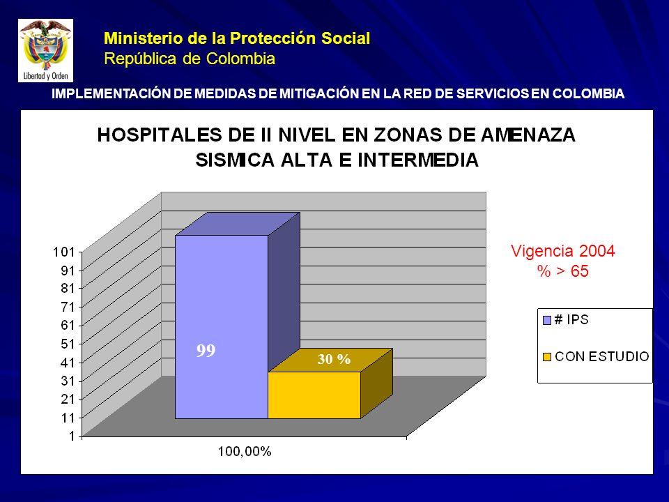 + 30 en el 2004 50% meta 99 30 % Vigencia 2004 % > 65 Ministerio de la Protección Social República de Colombia IMPLEMENTACIÓN DE MEDIDAS DE MITIGACIÓN EN LA RED DE SERVICIOS EN COLOMBIA