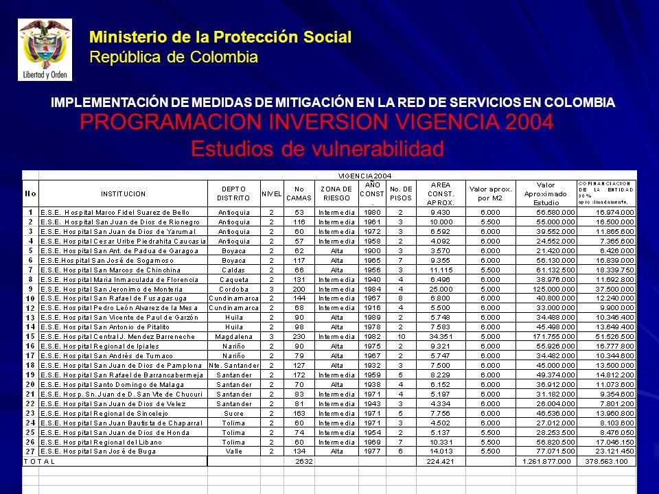 Ministerio de la Protección Social República de Colombia PROGRAMACION INVERSION VIGENCIA 2004 Estudios de vulnerabilidad IMPLEMENTACIÓN DE MEDIDAS DE MITIGACIÓN EN LA RED DE SERVICIOS EN COLOMBIA