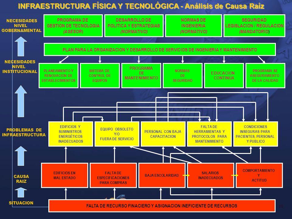 10 Organización Panamericana de la Salud 2004 PROGRAMA SE ASEGURAMIENTO DE LA CALIDAD EDUCACION CONTINUA NORMAS DE SEGURIDAD PROGRAMA DE MANTENIMIENTO