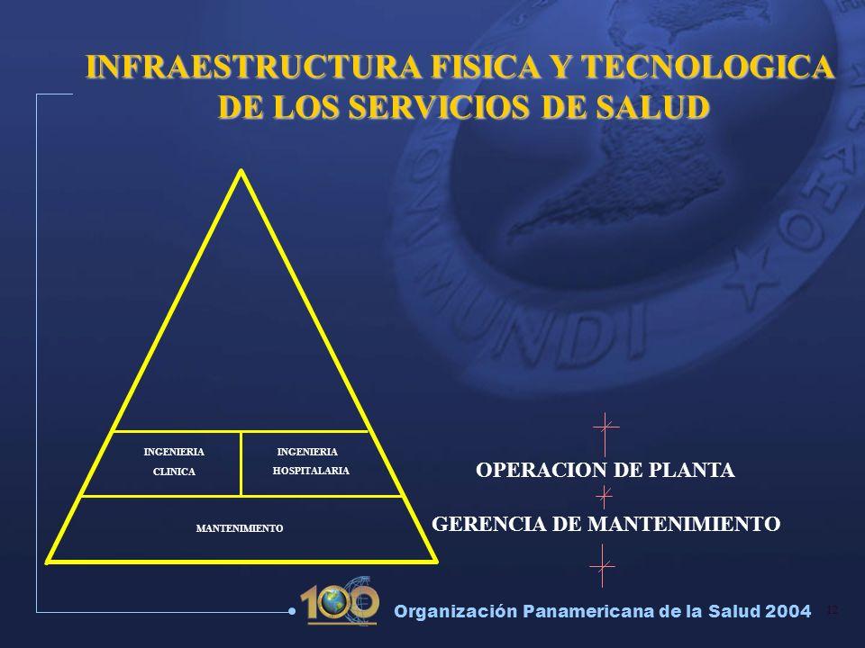 12 Organización Panamericana de la Salud 2004 OPERACION DE PLANTA GERENCIA DE MANTENIMIENTO INGENIERIA CLINICA HOSPITALARIA INFRAESTRUCTURA FISICA Y T