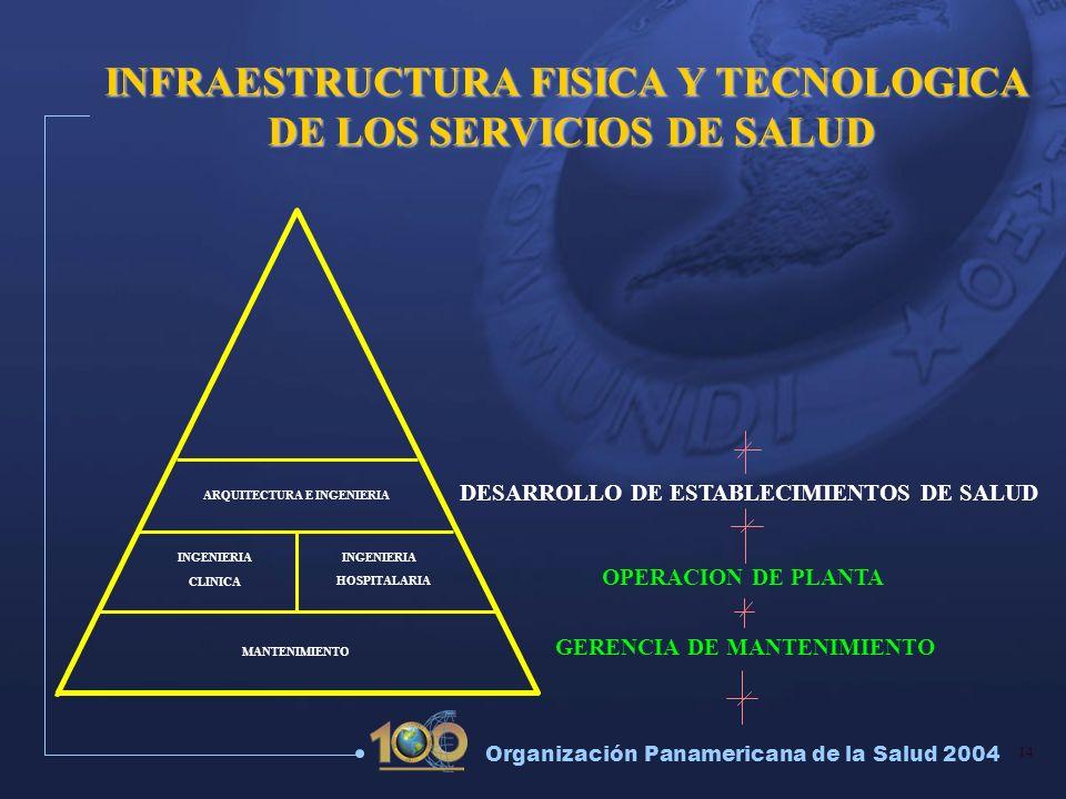 14 Organización Panamericana de la Salud 2004 OPERACION DE PLANTA GERENCIA DE MANTENIMIENTO INGENIERIA CLINICA HOSPITALARIA INFRAESTRUCTURA FISICA Y T