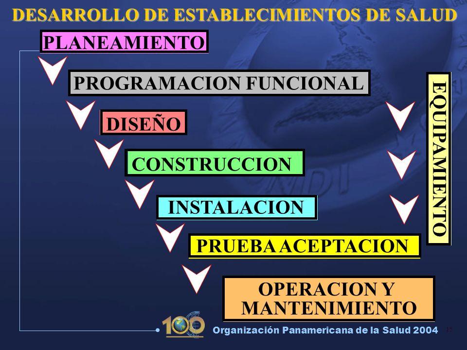 15 Organización Panamericana de la Salud 2004 DESARROLLO DE ESTABLECIMIENTOS DE SALUD PROGRAMACION FUNCIONAL DISEÑO CONSTRUCCION INSTALACION PRUEBA AC