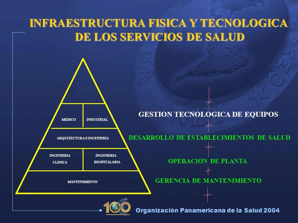 16 Organización Panamericana de la Salud 2004 OPERACION DE PLANTA GERENCIA DE MANTENIMIENTO INGENIERIA CLINICA HOSPITALARIA INFRAESTRUCTURA FISICA Y T