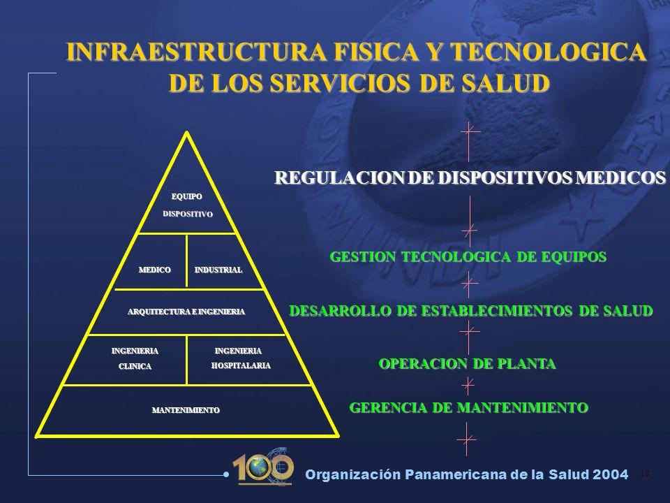18 Organización Panamericana de la Salud 2004 REGULACION DE DISPOSITIVOS MEDICOS OPERACION DE PLANTA GERENCIA DE MANTENIMIENTO INGENIERIAINGENIERIA DI