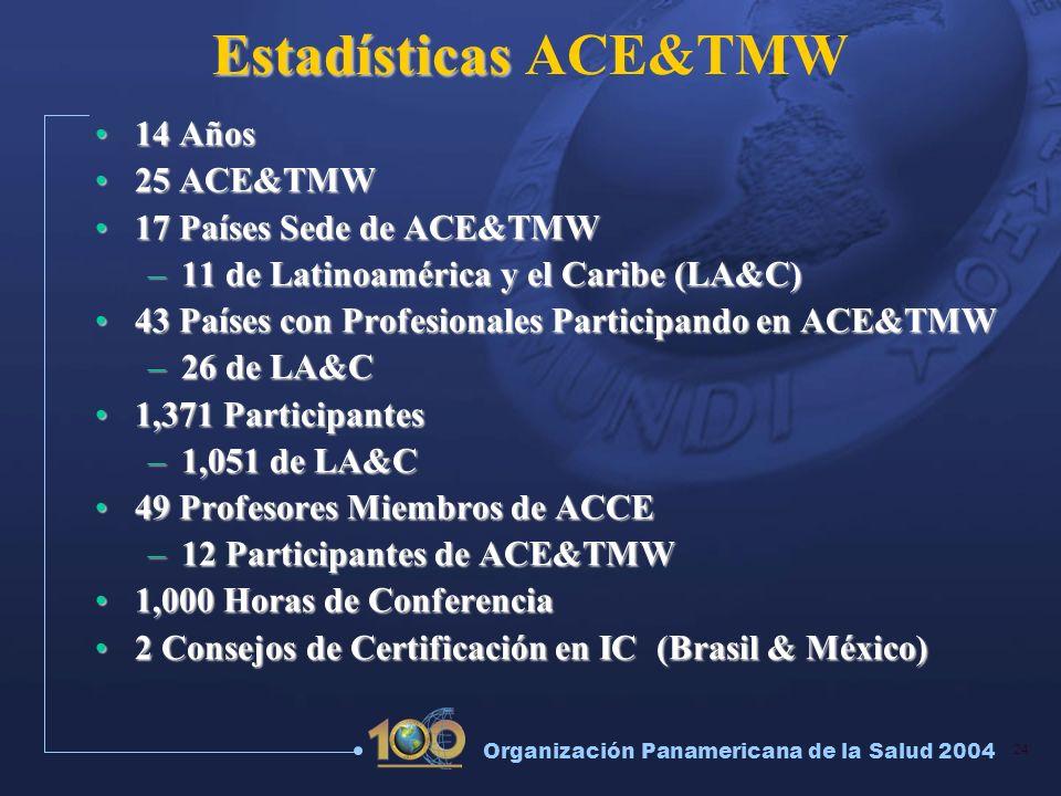 24 Organización Panamericana de la Salud 2004 Estadísticas Estadísticas ACE&TMW 14 Años14 Años 25 ACE&TMW25 ACE&TMW 17 Países Sede de ACE&TMW17 Países