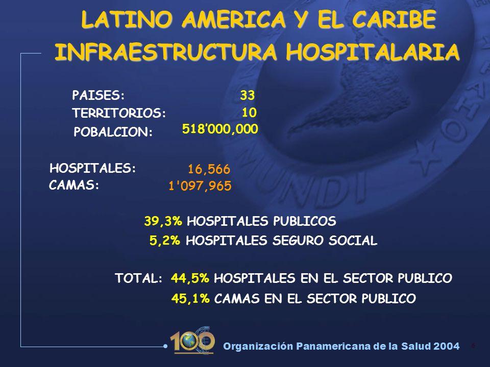 6 Organización Panamericana de la Salud 2004 INFRAESTRUCTURA HOSPITALARIA HOSPITALES: LATINO AMERICA Y EL CARIBE 16,566 CAMAS: 1'097,965 39,3% HOSPITA