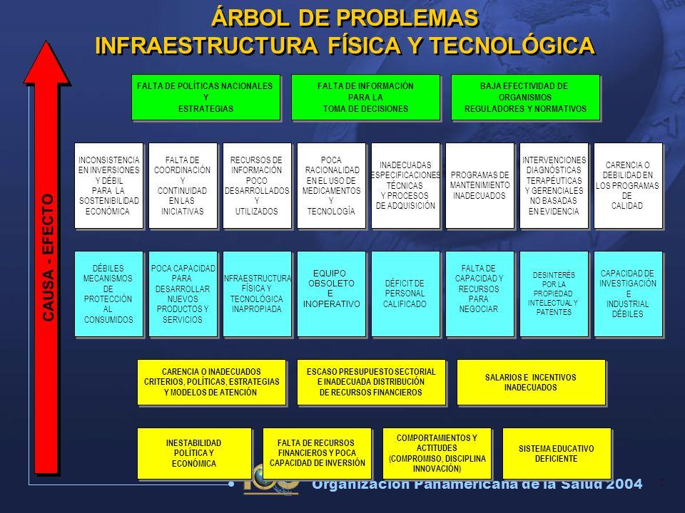8 Organización Panamericana de la Salud 2004 Situación Regional – Sector Público Carencia de Política Nacional 50% Equipo Fuera de Servicio o No Usado Edificios Obsoletos.